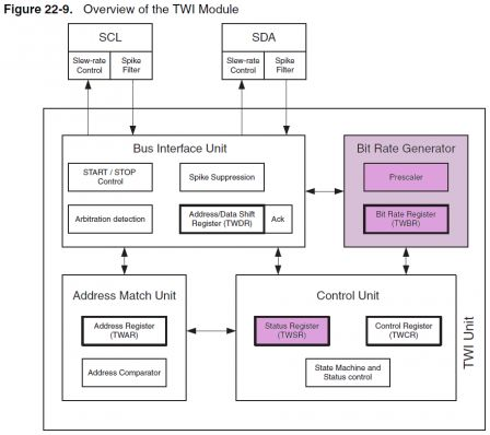 Overview_of_the_TWI_Module_color.png